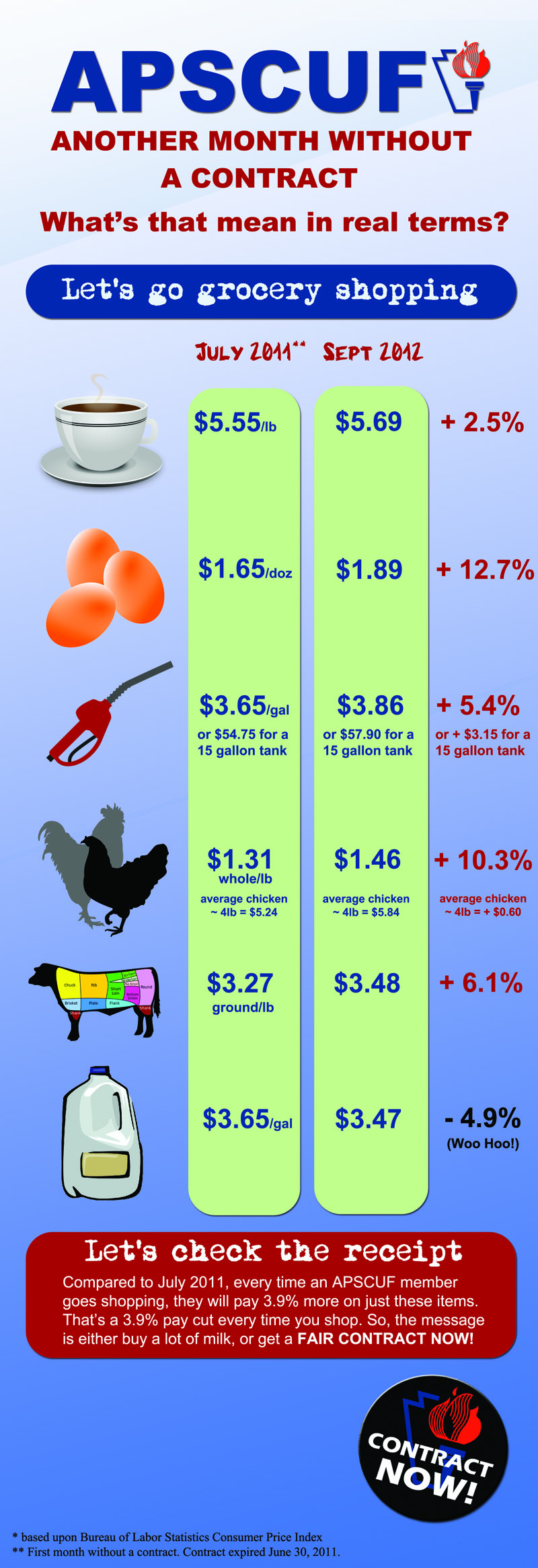 CPI InfoGraphic PERCENTAGES SMALL