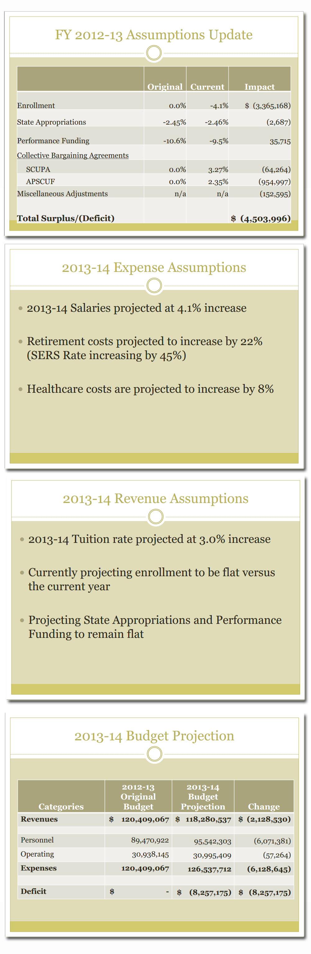 From: Kutztown University Budget Forcast for Fiscal Year 2013-2014. Presented spring 2013.