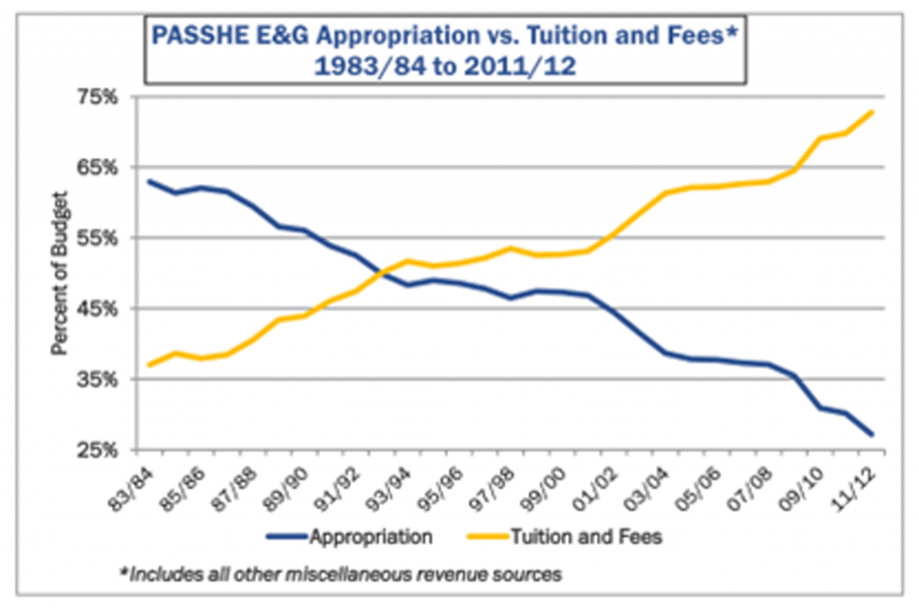 PASSHE Appropriations v ENG
