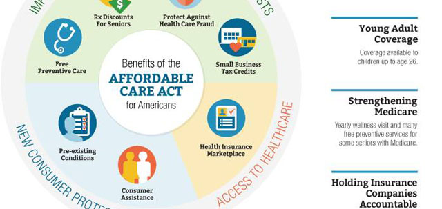 Benefits of ACA FEATURED
