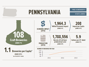 Image Credit: Brewers Association