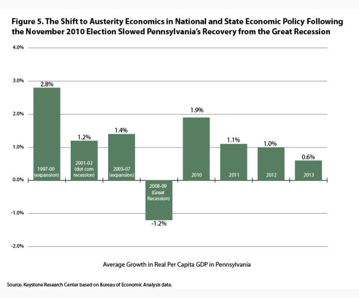 KRC Austerity Slowed PA Recovery